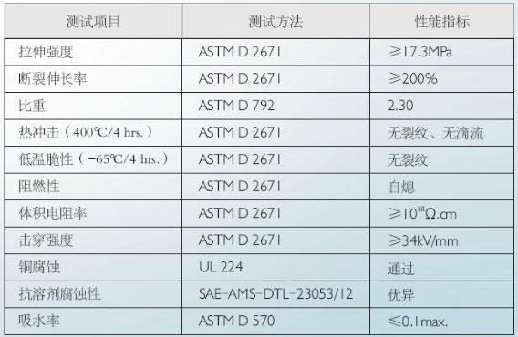 铁氟龙热缩管技术指标