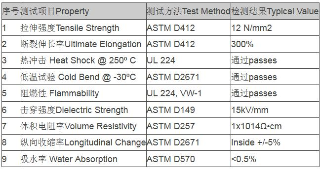 阻燃热缩管技术指标